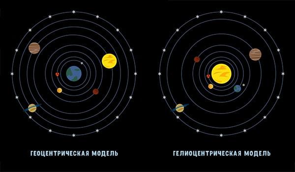 Понимание людей о Солнечной системе в прошлом