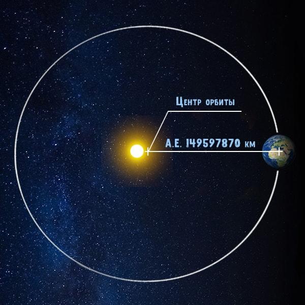 АЕ - астрономическая единицы