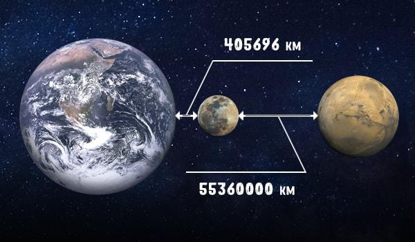 расстояние между марсом и землей