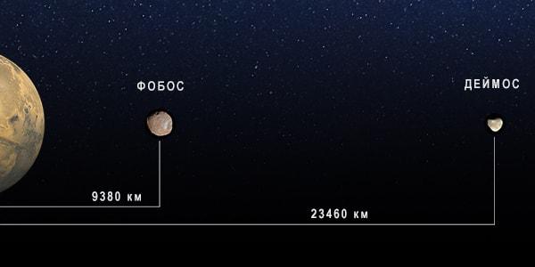 расстояние до спутников фобос деймос