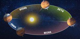 Марсианские времена года