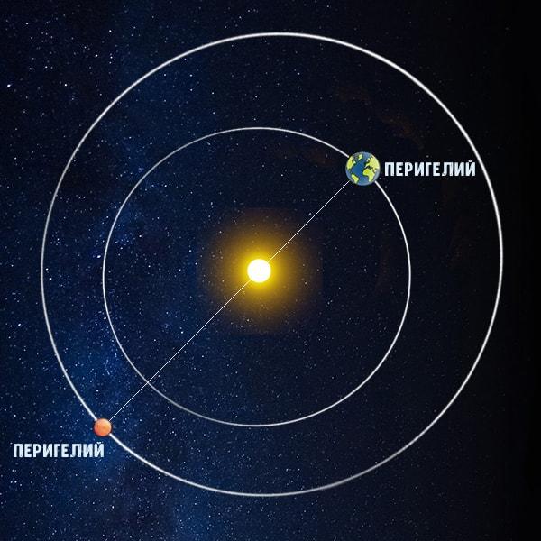 планеты в перигелии