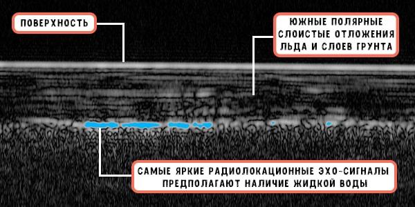 озеро жидкой воды под поверхностью марса