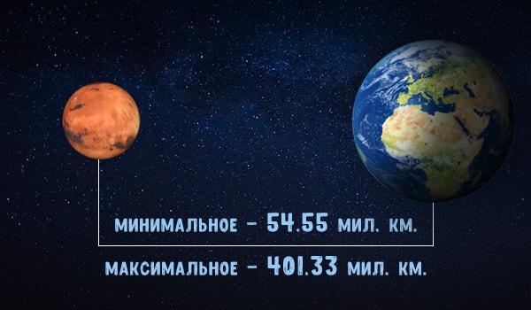 расстояние полета между планетами