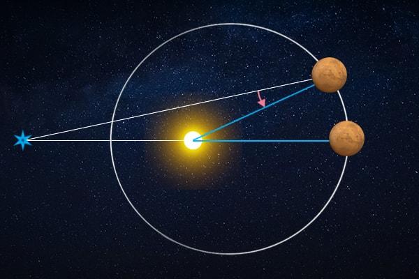 звездные и солнечные марсианские сутки