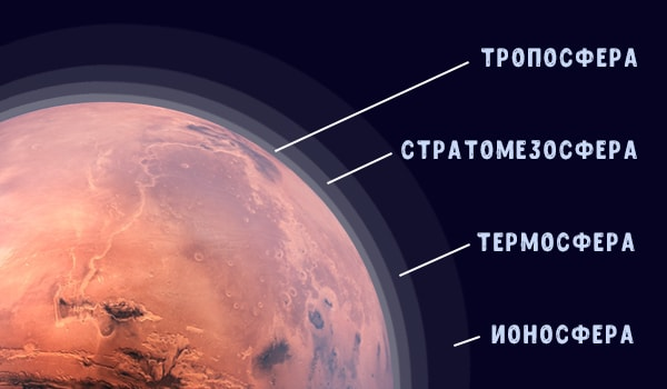строение атмосферы марса