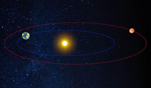 вращение марса вокруг солнца