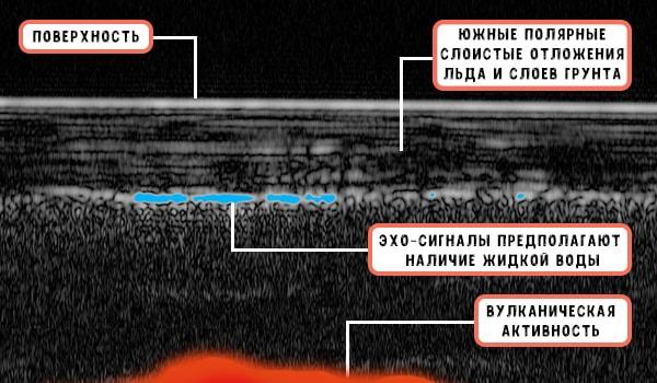 марс вулканически активен факты и доказательства
