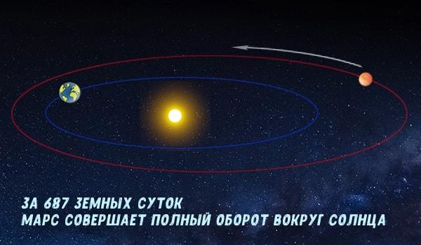 движение марса вокруг солнца