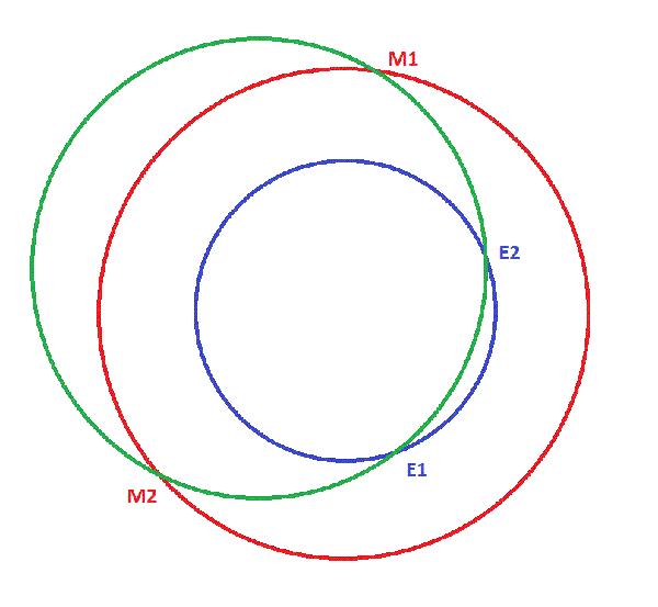 орбита орбитальной станции