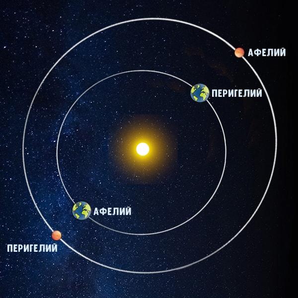 положение планеты в солнечной системе