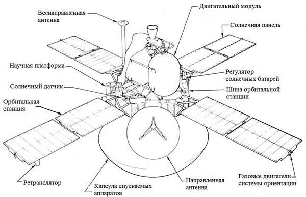 орбитальный викинг
